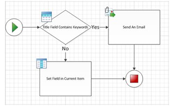 Creating SharePoint 2010 Workflows in Visio 2010