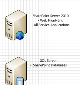 How to Scale Out a SharePoint 2010 Farm From Two-Tier to Three-Tier By Adding A Dedicated Application Server