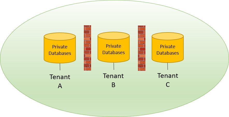 ExCM Extranet Online tenant dedicated databases